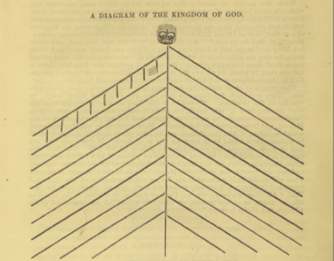 "Orson Hyde's ""A Diagram of the Kingdom of God,"" published in 1847, is one of the most poignant depictions of the Mormon social cosmos at the time, and I discuss it at length in the article."